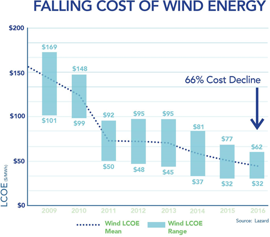 Falling Cost of Wind Energy