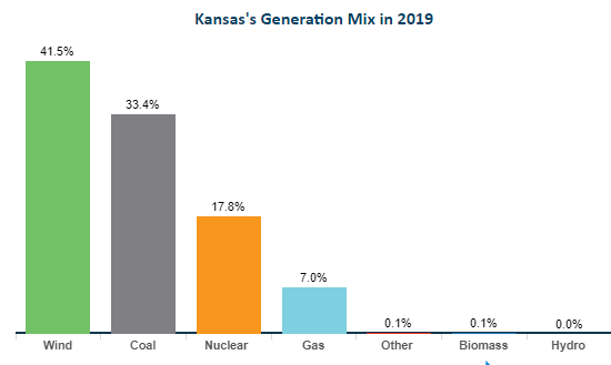 Kansas's Generation Mix in 2019