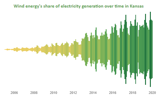 Wind Energy's Share of Electricity Generation Over Time in Kansas